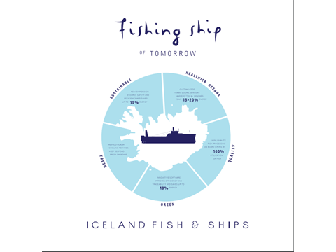 Fishing Ship of Tomorrow
