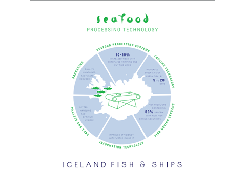 Fish and Ships - Processing Technology
