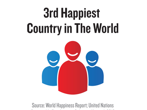 Happiest Country 2016